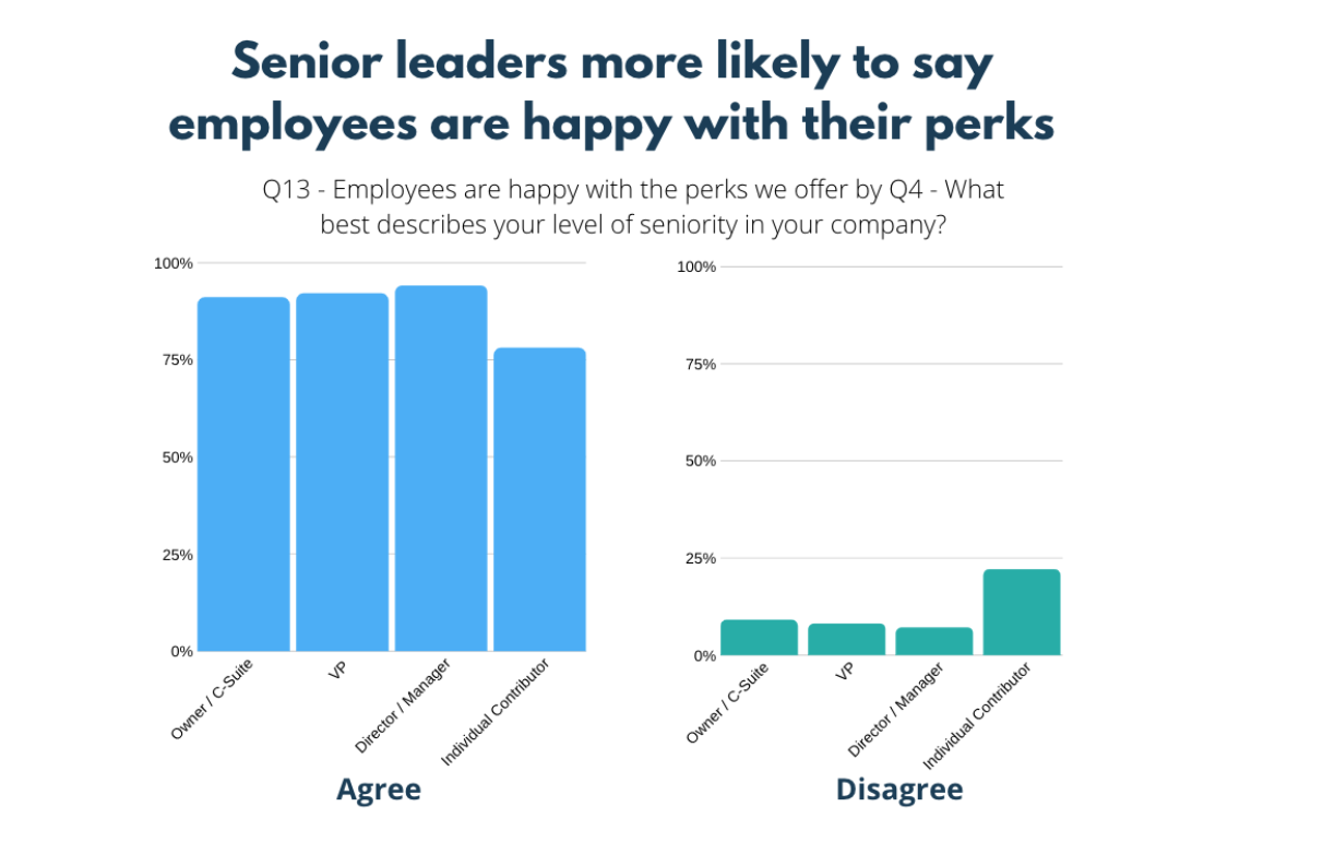 senior leaders happy with perks stat