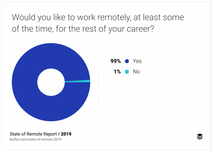 Buffer: State of work survey