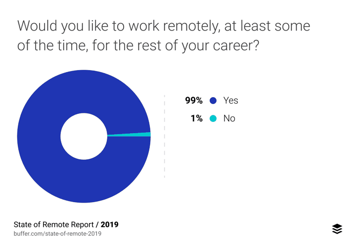 do people want to work remote