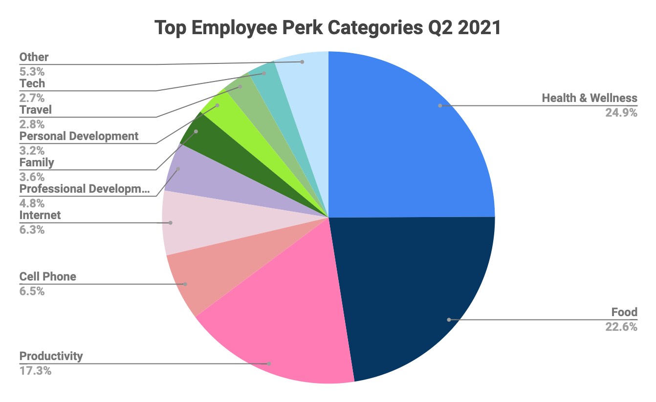Employee Perks Study 2021: Most Popular Perks & Vendors This Year