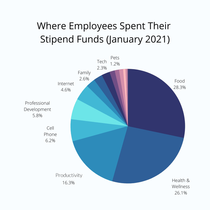 where employees spend their perk money in january 2021