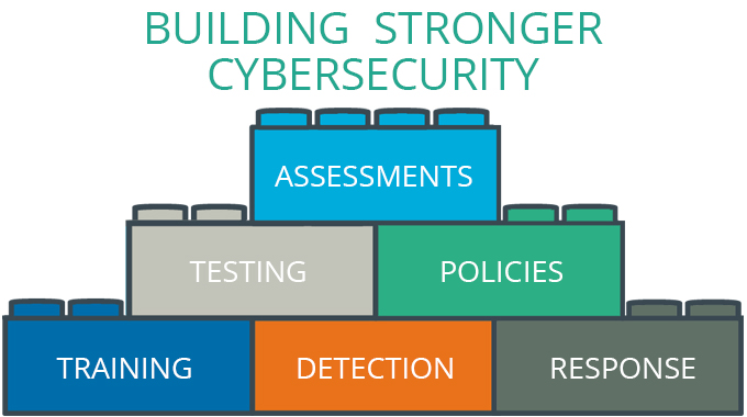 The Building Blocks MSPs Need for Stronger Cybersecurity