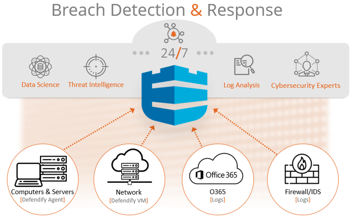 Breach Detection & Response