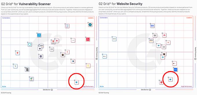 G2 Vulnerability Scanner & Website Security