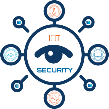 Conquering IoT Cybersecurity Challenges Through Visibility and Awareness