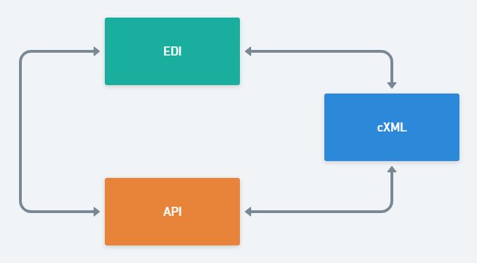 Serverless cXML to EDI integration