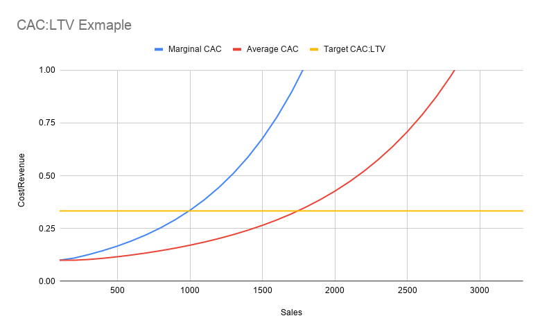 Marginal CAC vs. Average CAC (Customer Acquisition Costs)