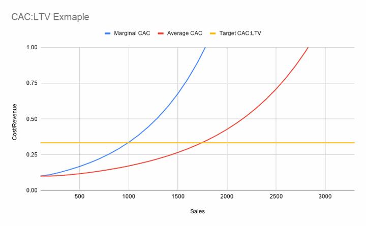 marginal_cac