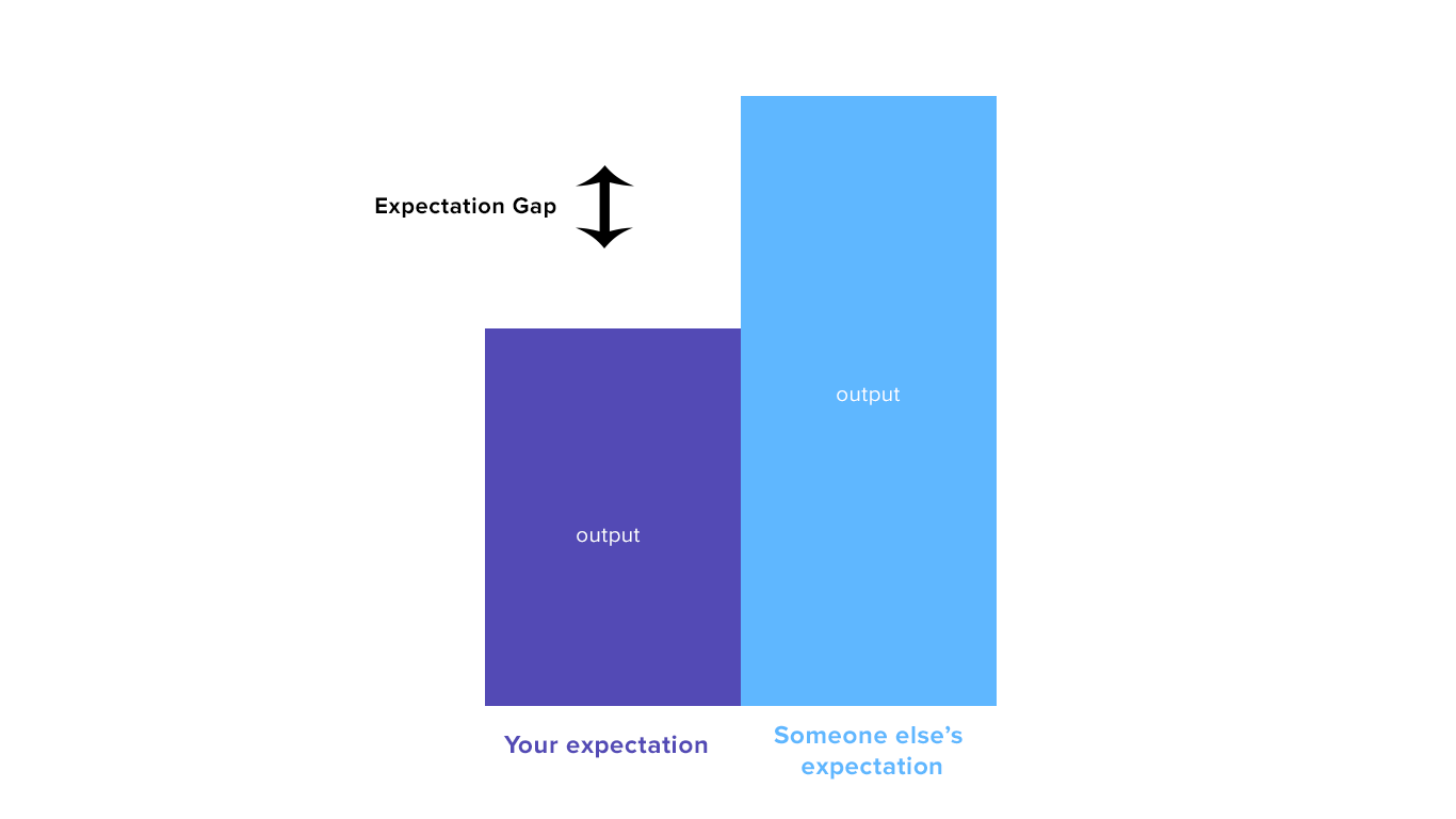 Expectation Gap