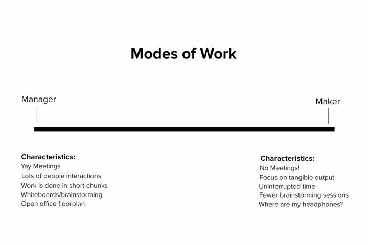 Makers Schedule vs. Manager's Schedule