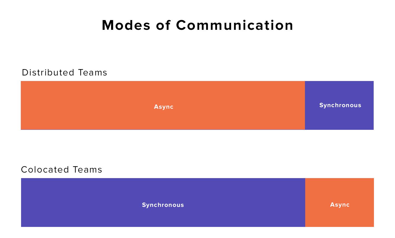 Synchronous vs. Async communication