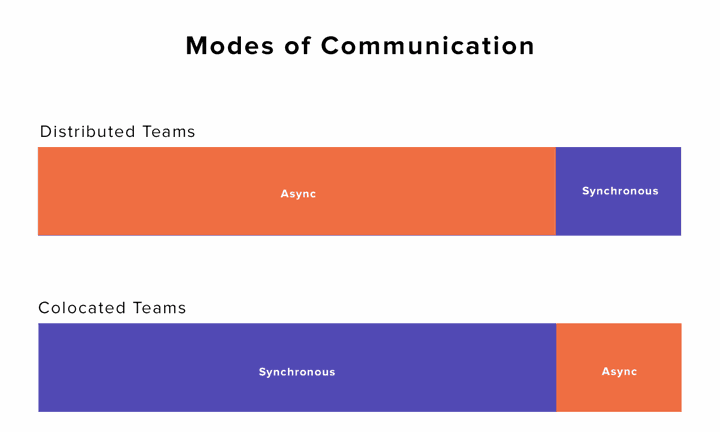 Synchronous vs. Async communication