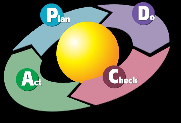 continuous improvement (PDCA)