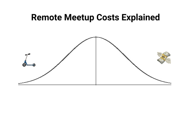 Remote Meetup Costs Explained