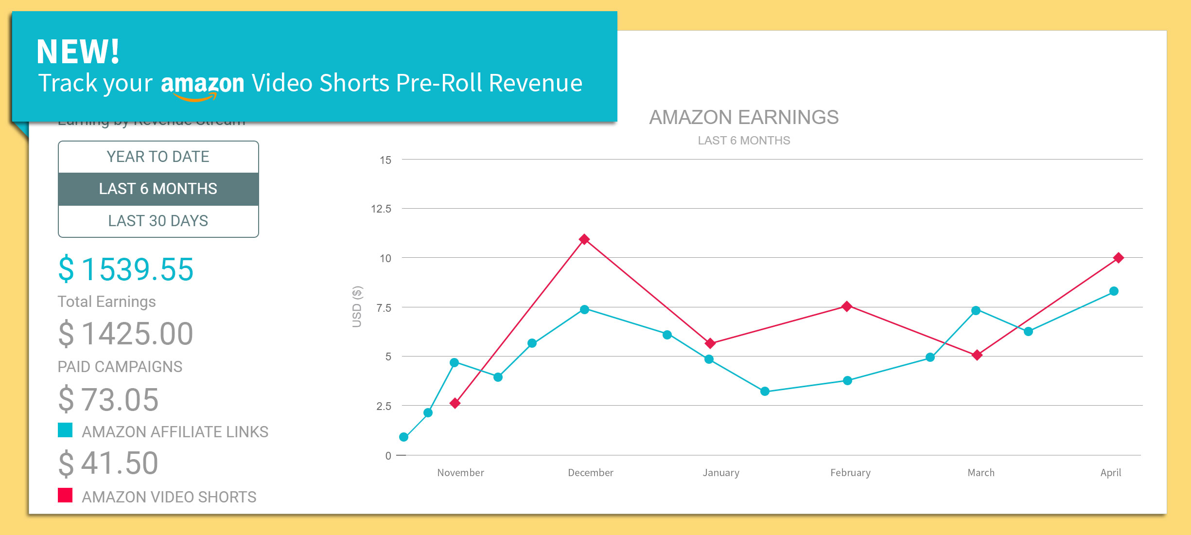 Amazon Earnings Line Graph