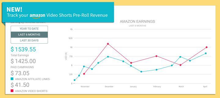 Amazon Earnings Line Graph