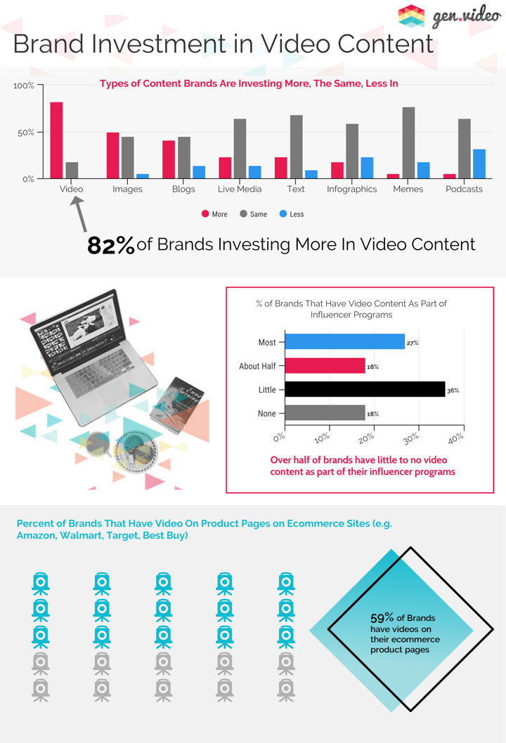 Brand investment in video content