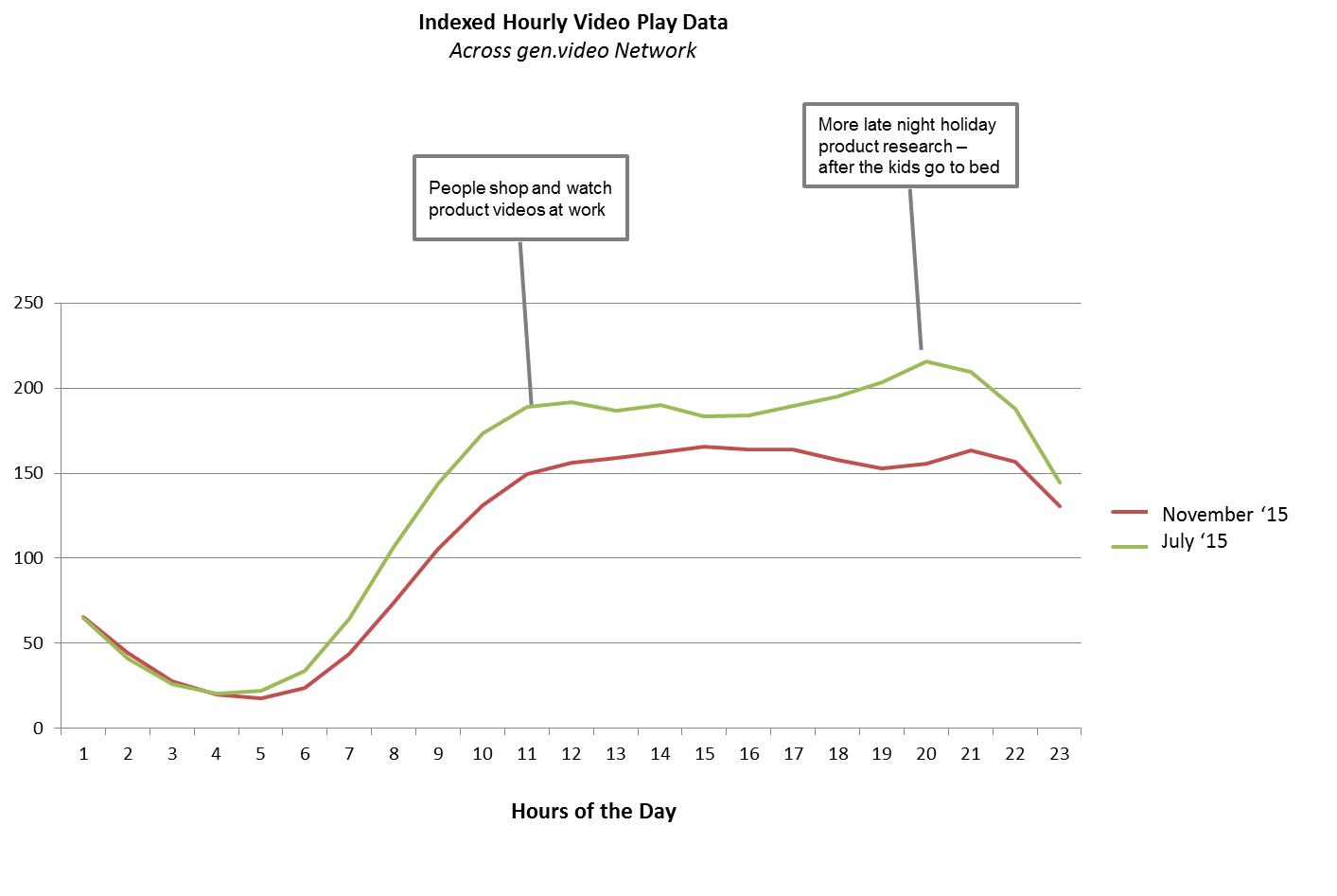 Indexed Hourly Video Play Data