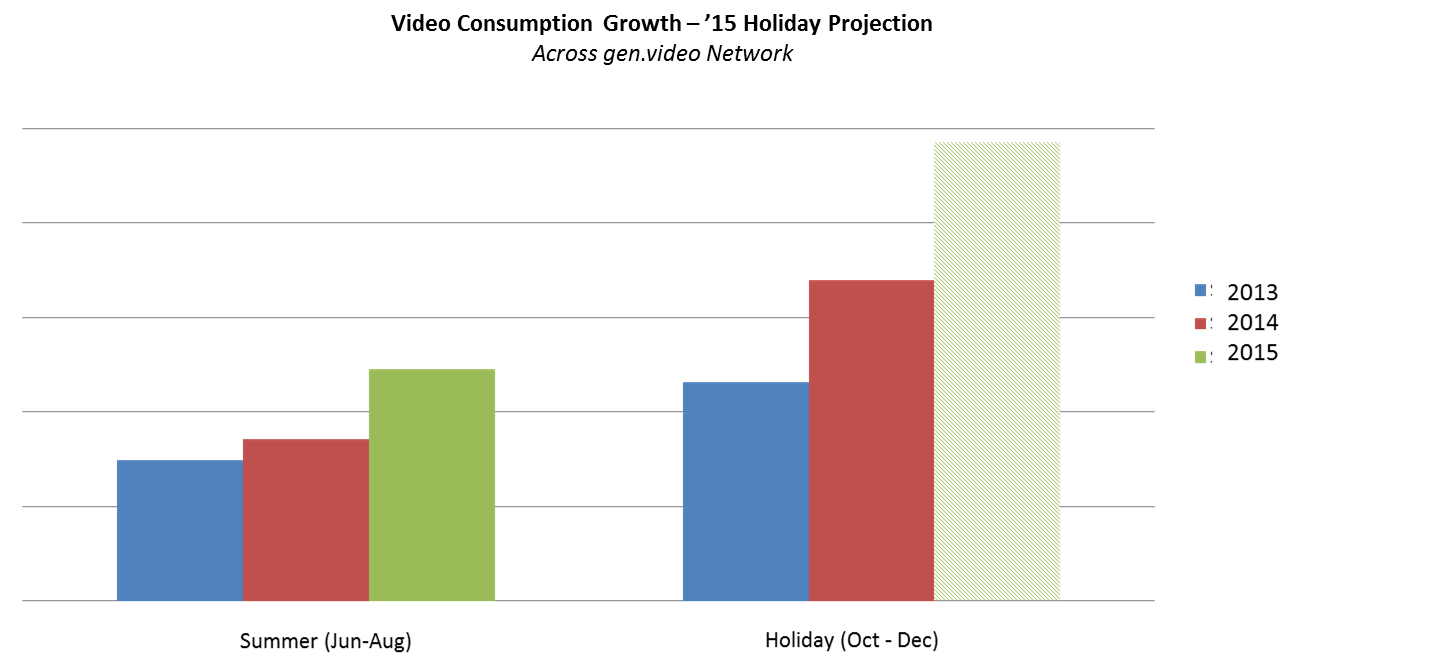 Video Consumption Growth