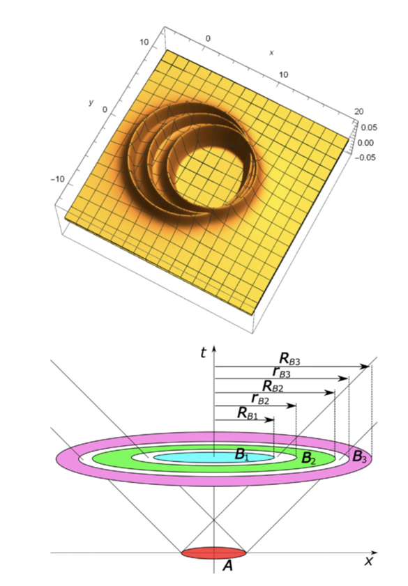 Superadditivity of channel capacity