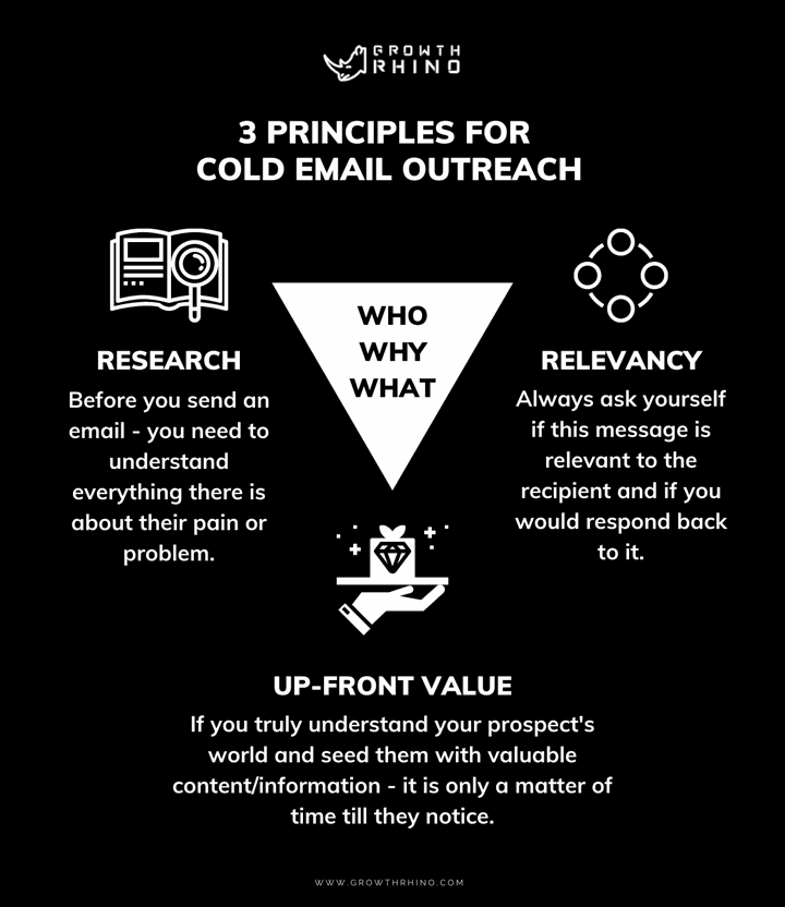 Inforaphic-principles-for-cold-email-outreach