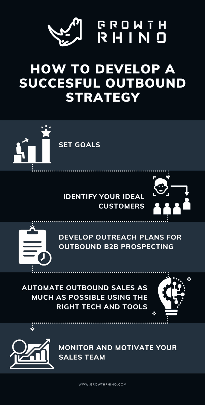 How to Develop a Successful Outbound Sales Strategy?