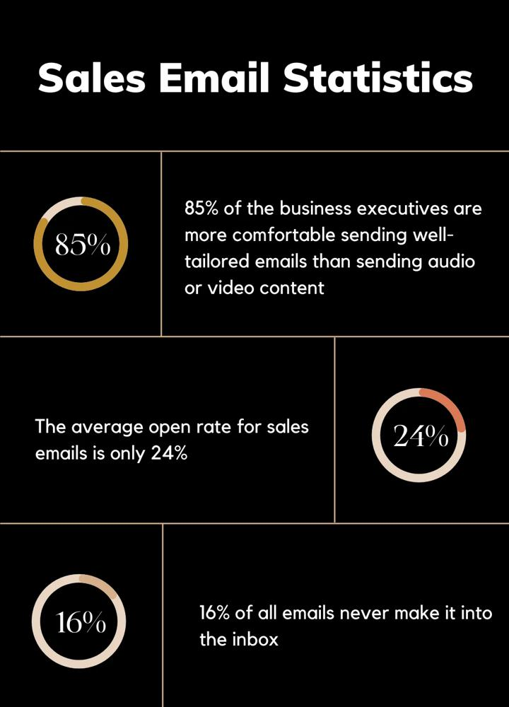 Sales Email Stats