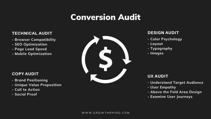 Types of conversion