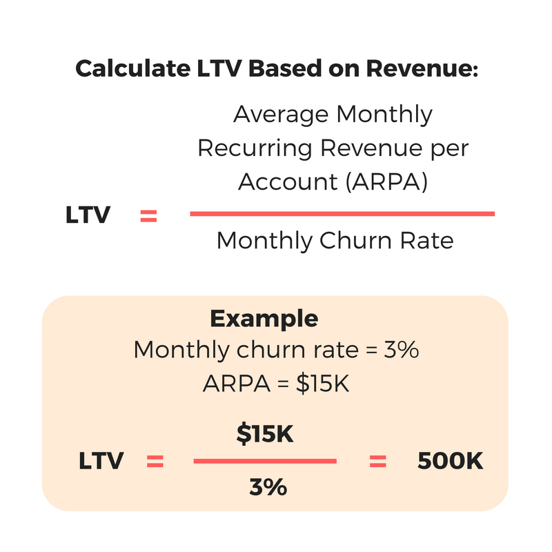 LTV based on revenue