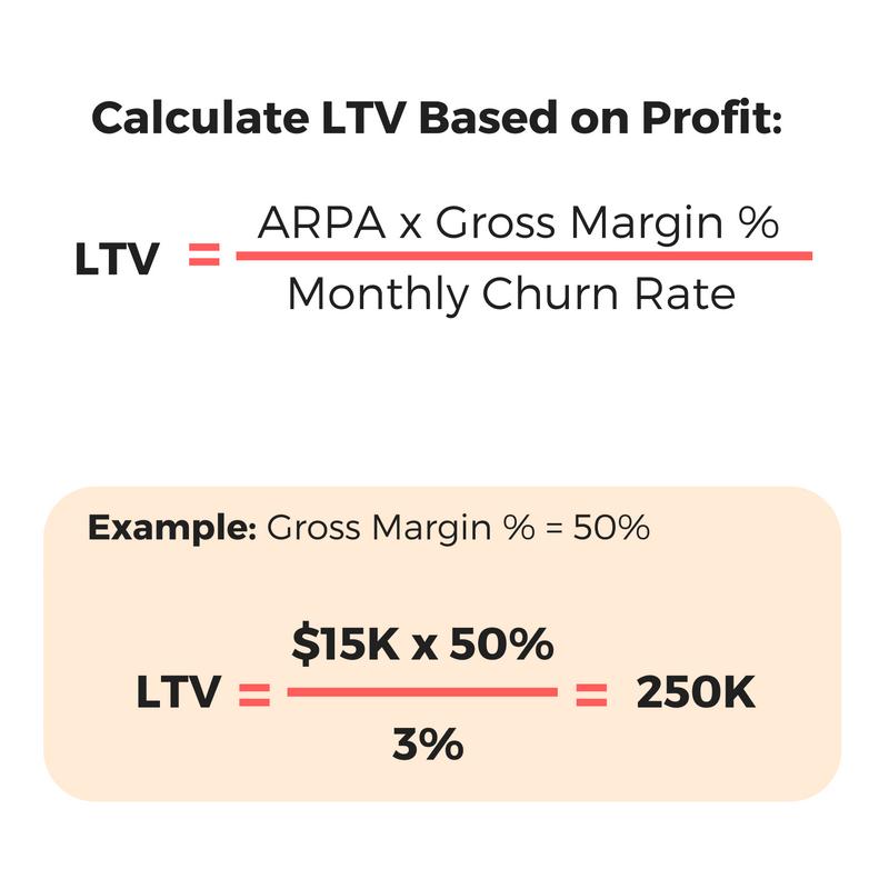 LTV Based on Profit