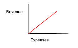 linear_growth