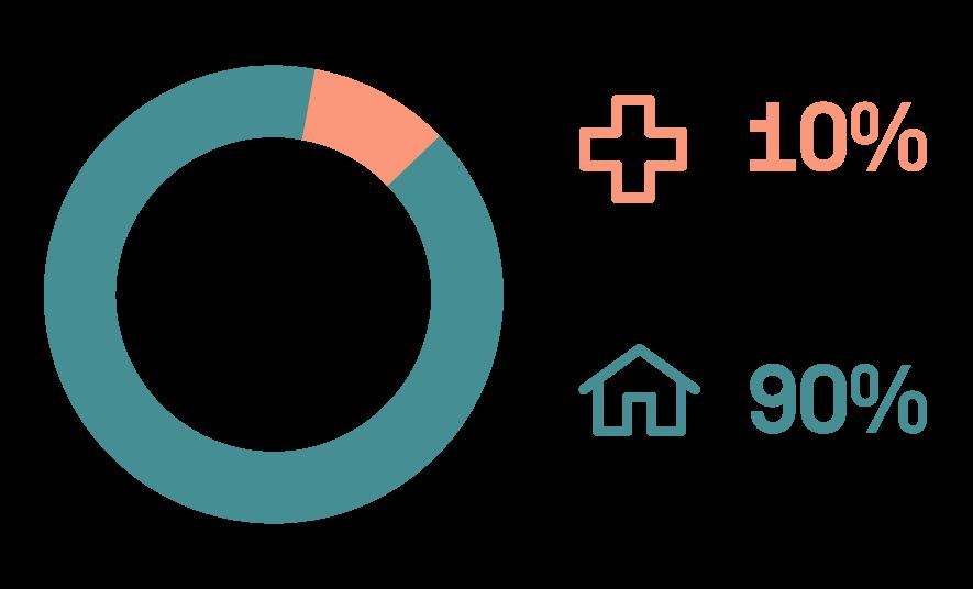 10 % Hospital - 90% Family Caregivers