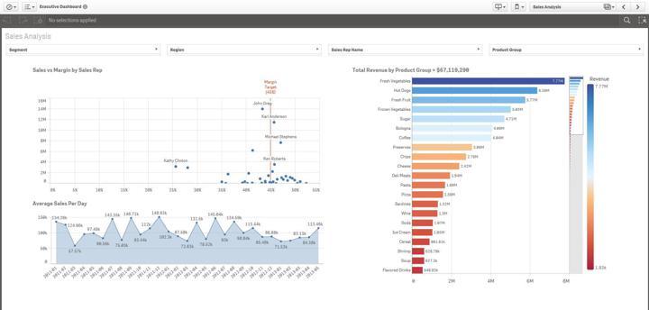 Example Qlik data visualization