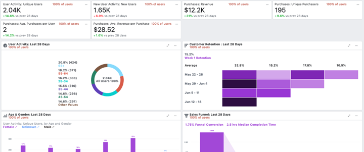 facebook advertising analytics