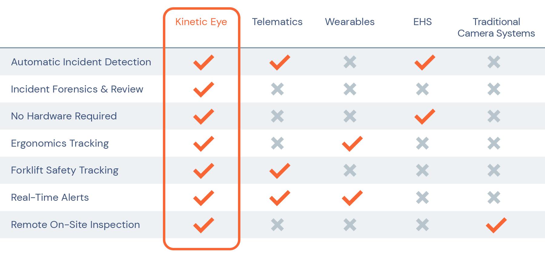 Kinetic Eye Comparison