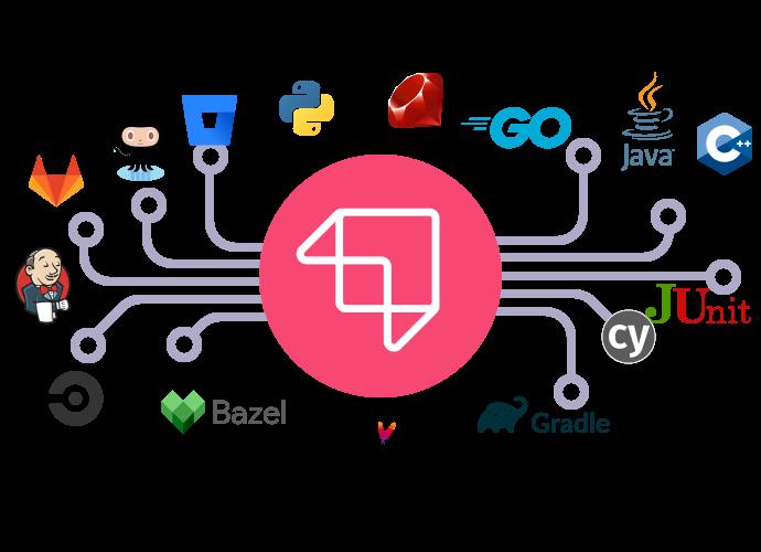 Extensible Platform Support