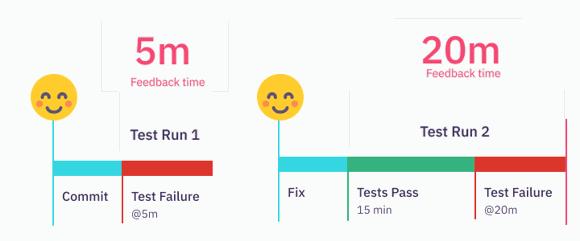Short feedback cycles