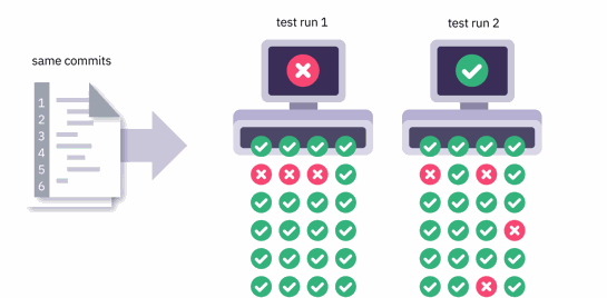 Flaky test classification takes time
