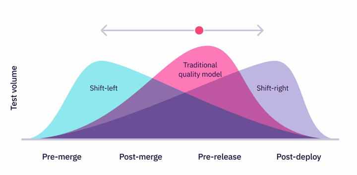 Shift-left or right automated tests