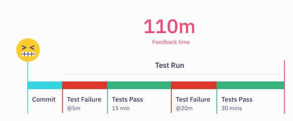 Long feedback cycles
