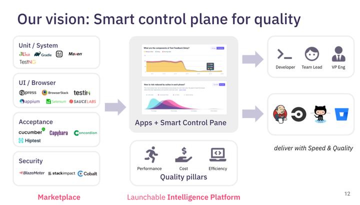 Smart Control Plane for Quality