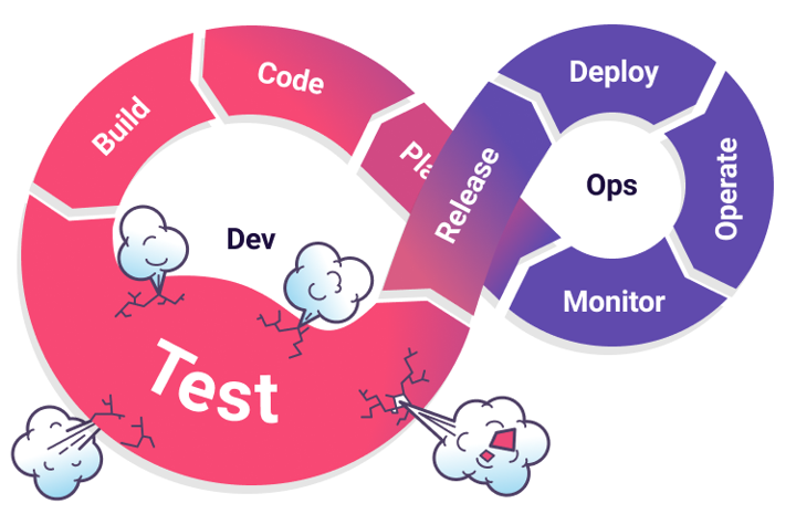 tests are a bottleneck in DevOps