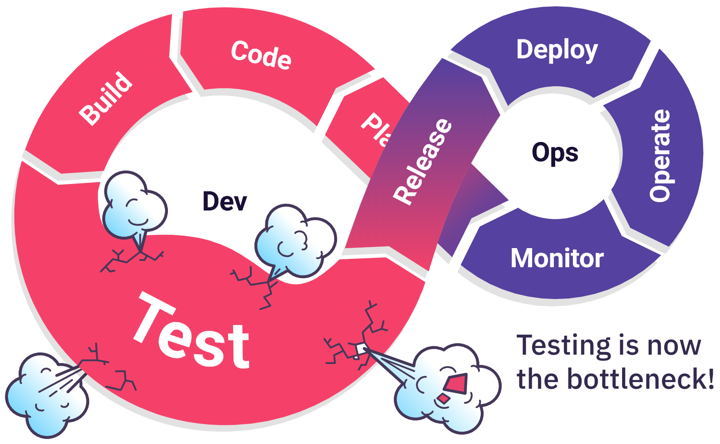 When testing is the bottleneck predictive test selection can be a solution