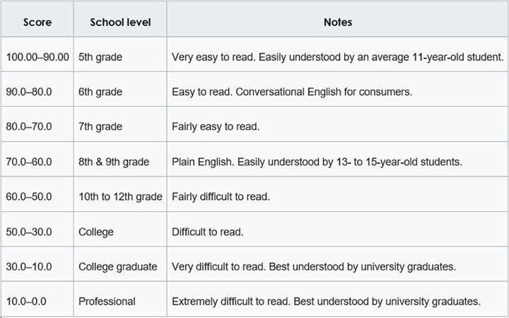 How to interpret Flesch-kincaid score