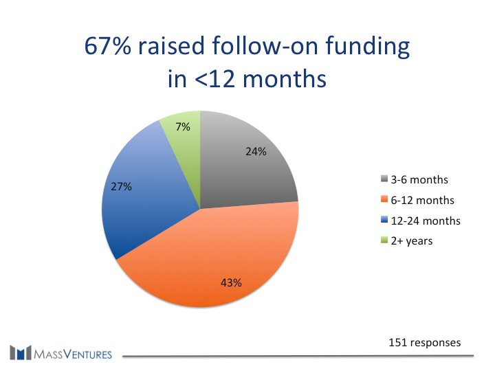 Circle 67% raised follow-on Funding in <12 months