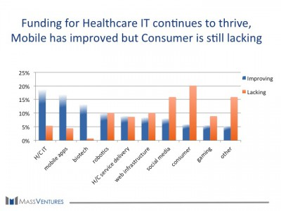Funding for Healthcare IT