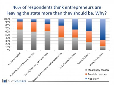 46% of respondents think entrepreneurs are leaving the state more than they should be. Why?