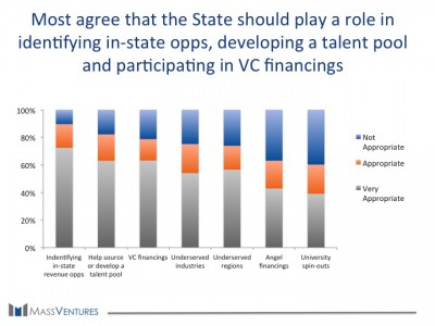 Most agree that the state should play a role in identifying in-state opps