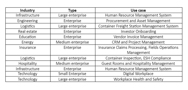 Quixy Industry, Types, and Use Cases