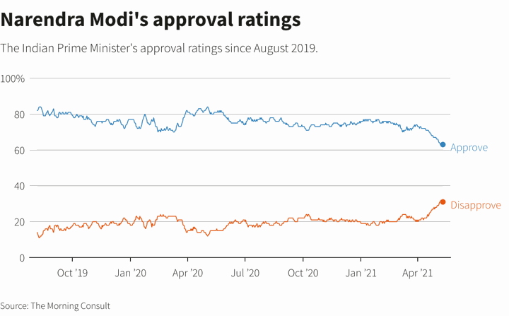 Data shared by Morning Consult Group (Reuters)